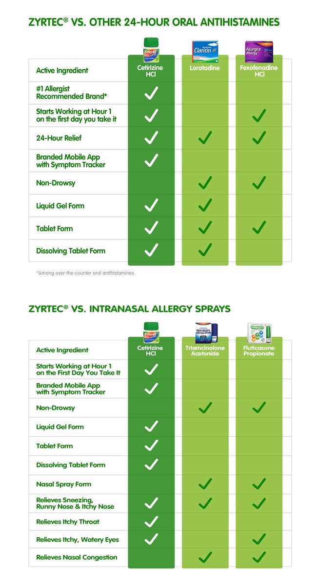 Zyrtec vs. 24-Hour Oral Antihistamines Chart,Zyrtec vs. Intra Nasal Allergy Sprays Chart