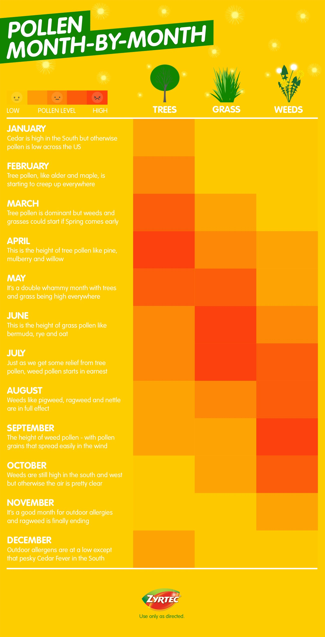pollen allergy type by month allergy guide zyrtec