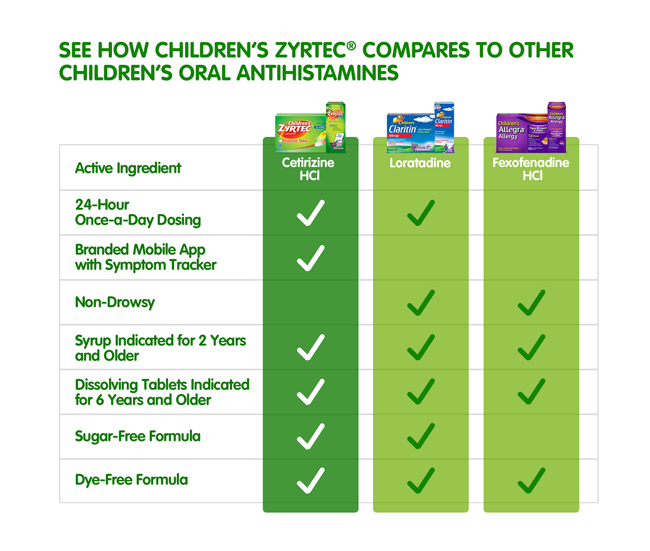 Children's Zyrtec vs. Oral Antihistamines Chart