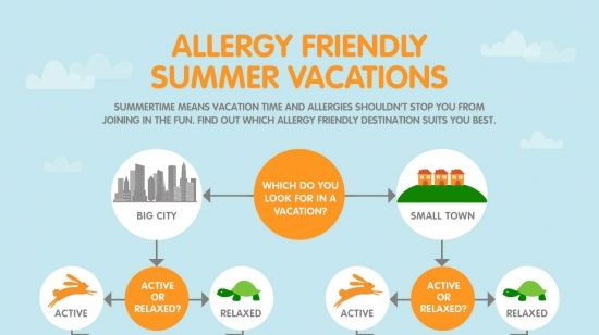 Allergy Friendly Vacation Guide