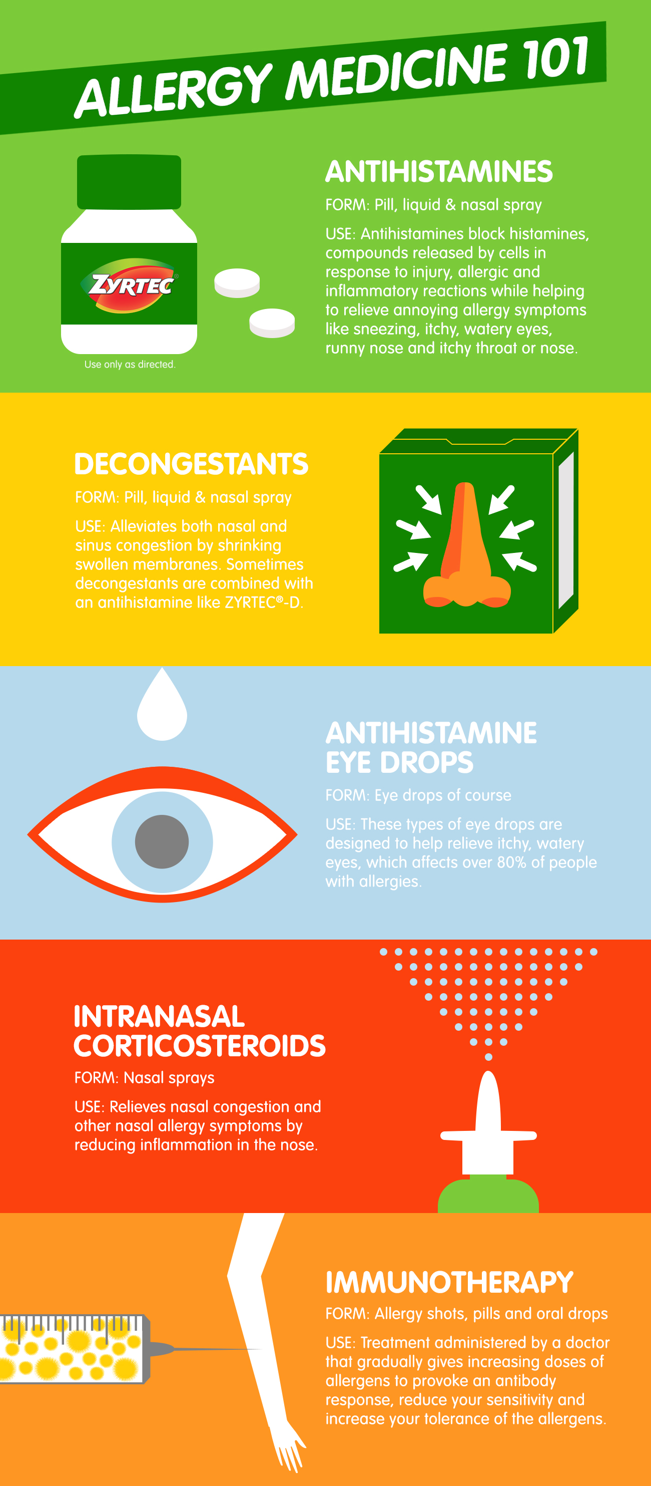 Types Of Allergy Medicine Allergy Guide Zyrtec